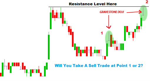 Gravestone Doji Forex Trading Strategy With Support And Resistance Levels