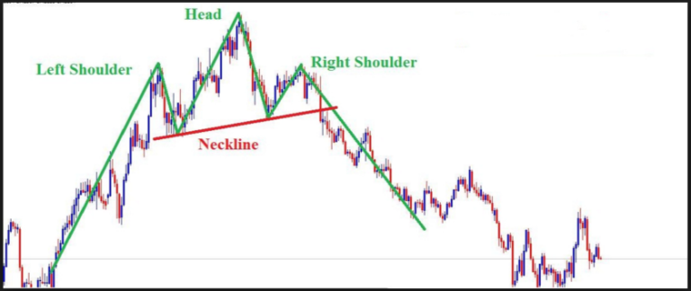 Head And Shoulder Chart Pattern Forex Trading Strategy