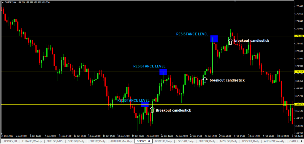 Resistance Level Breakout Forex Trading Strategy-price action trading strategy