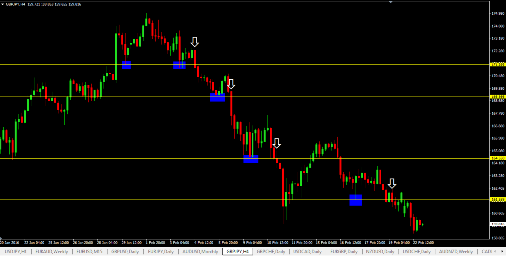 Support Level Breakout Forex Trading Strategy-Price Action trading strategy