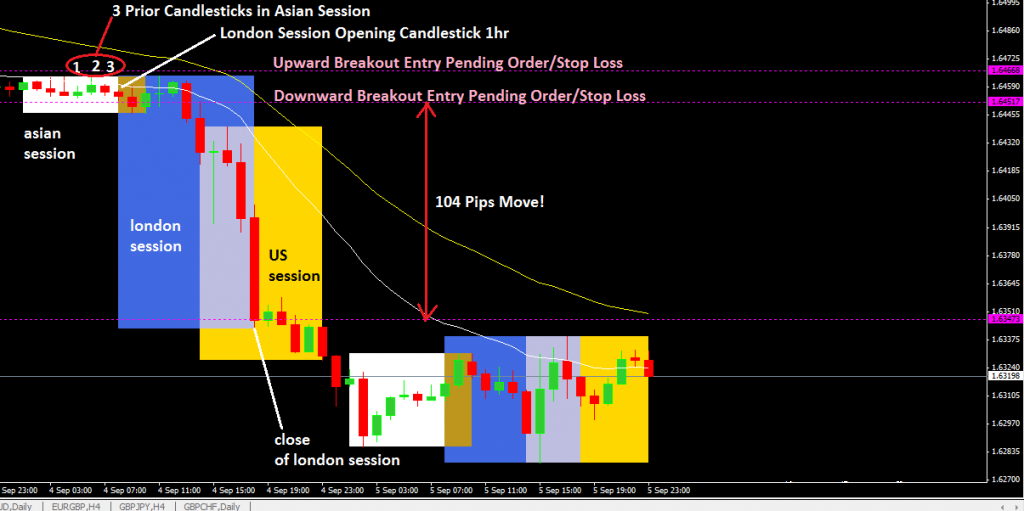 London Breakout Forex Trading Strategy-price action trading strategy