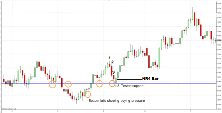 NR4 Trading Strategy (How To Trade The Narrow Range 4 Bar)-price action  trading strategy