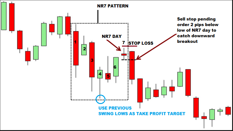 NR7 Trading Strategy-price action trading strategy
