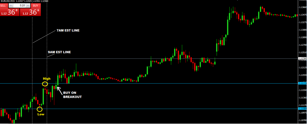 New York Breakout Forex Trading Strategy price action trade