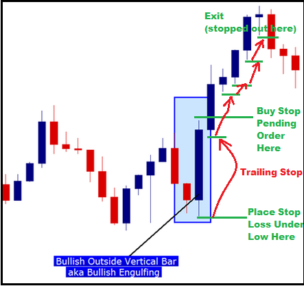 outside bar forex trading strategy