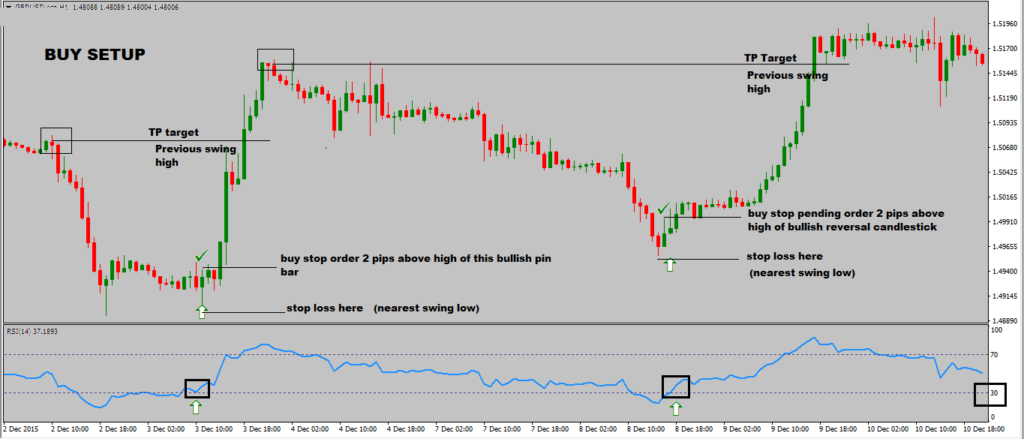 RSI Trading Strategy With Reversal Candlestick-price action trading strategy