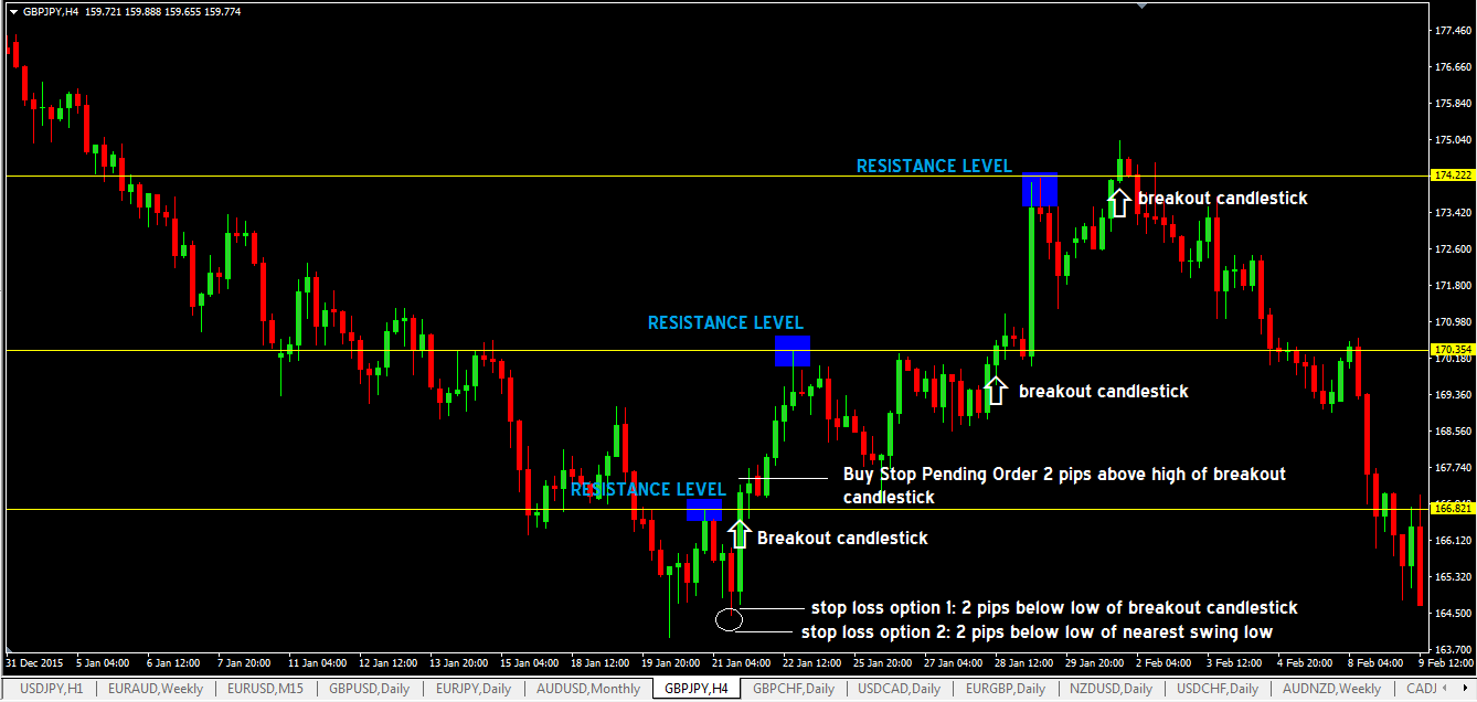 Resistance Level Breakout Forex Trading Strategy