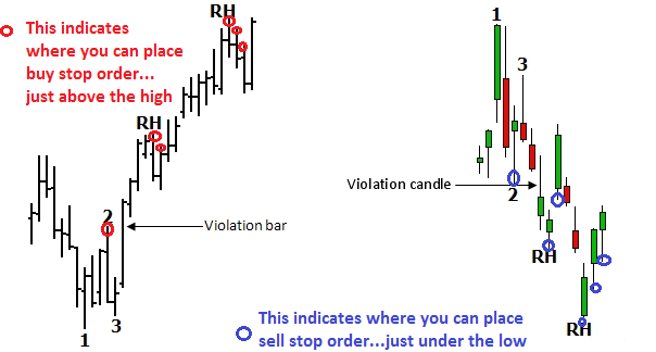 ROSS HOOK PATTERN TRADING RULES