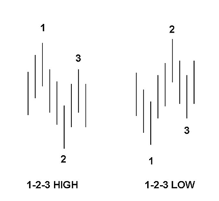 Price Action Trading StrategiesRoss Hook Pattern Forex Trading Strategy