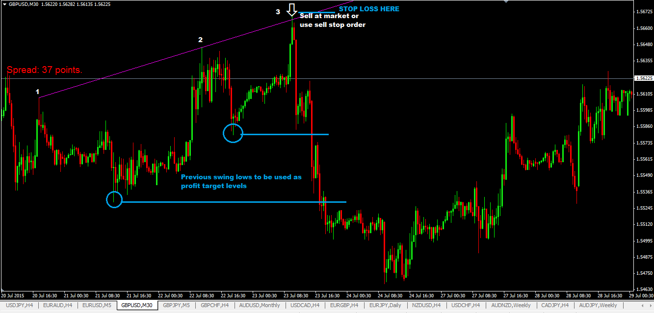 The Third Strike Forex Trading Strategy-A Price Action Forex Trading Strategy That Can Make 100 Pips Easy