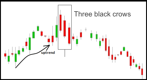 Three White Soldiers Three Black Crows Forex Trading Strategy