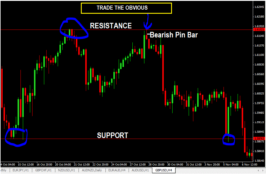 TRADE THE OBVIOUS-price action trading strategy