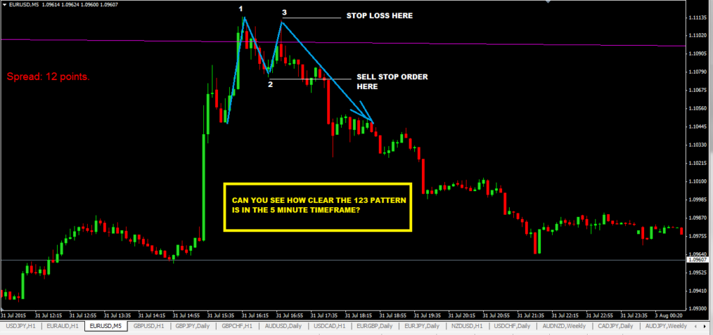 Multi-Timeframe Trading With Trendline Trading Strategy And 123 Pattern