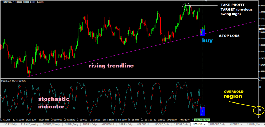 Trendline Trading Strategy With Stochastic Indicator-price action trading strategy