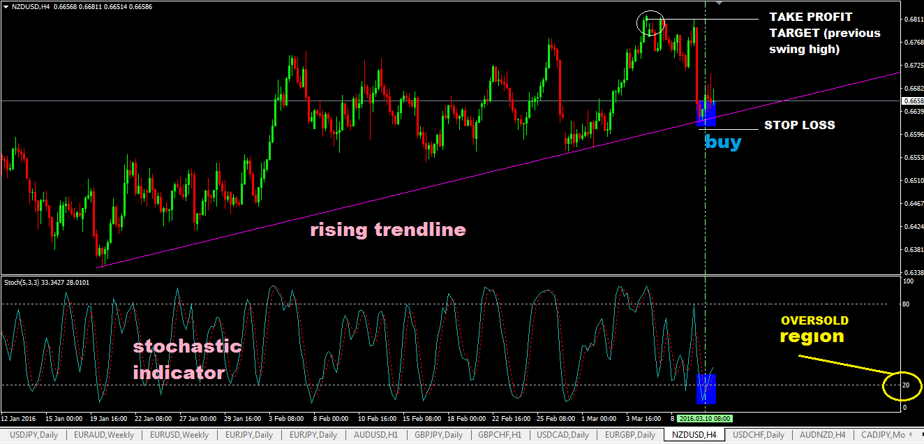 Trendline Trading Strategy With Stochastic Indicator