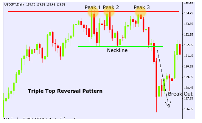 NINE(9) PROFITABLE CHART PATTERNS EVERY TRADER NEEDS TO KNOW