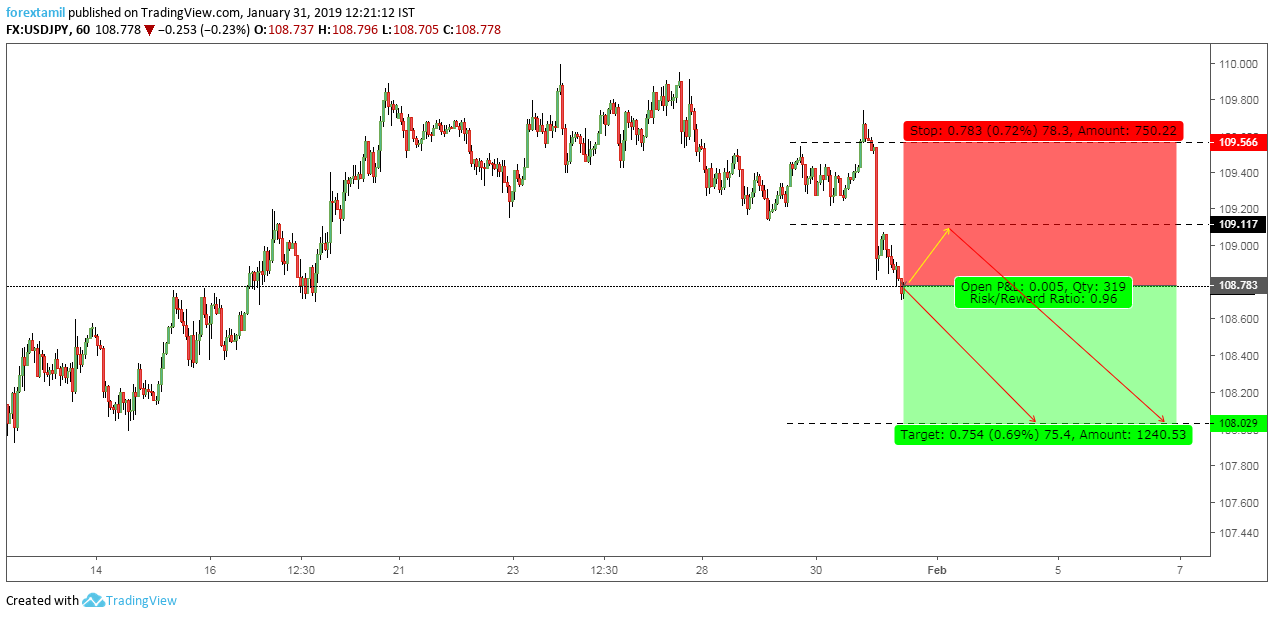 USDJPY: Correction May change the Current trend.