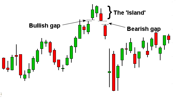 Island Reversal Pattern Trading Strategy-price action trading strategy