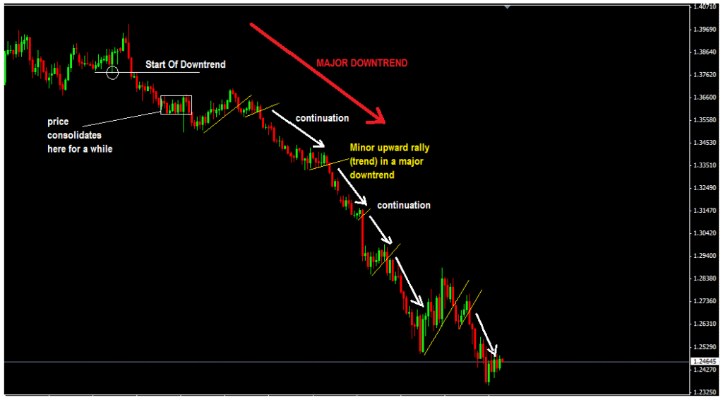 REVERSALS & CONTINUATION-price action trading strateggy