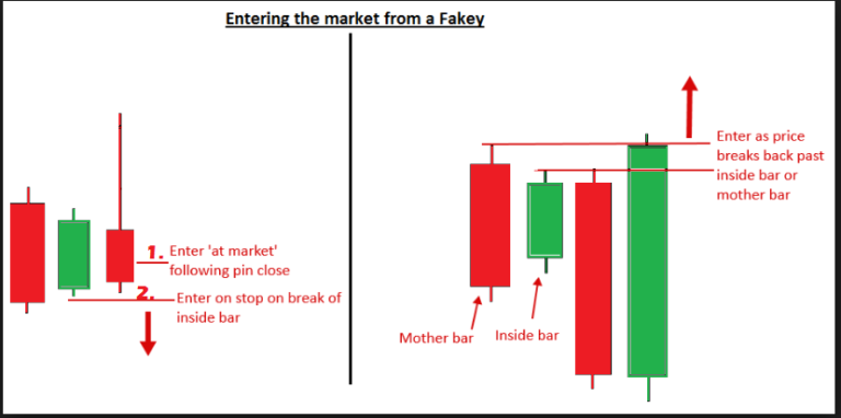 Fakey Trading Strategy | Fakey Trading Setup-price action trading strategy