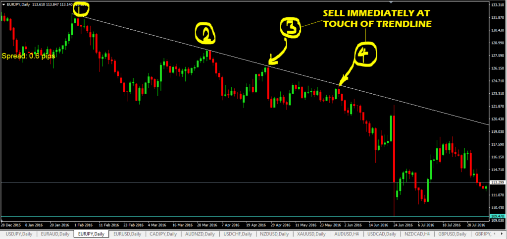 Forex Trendline Trading System (AGGRESSIVE ENTRY METHOD)