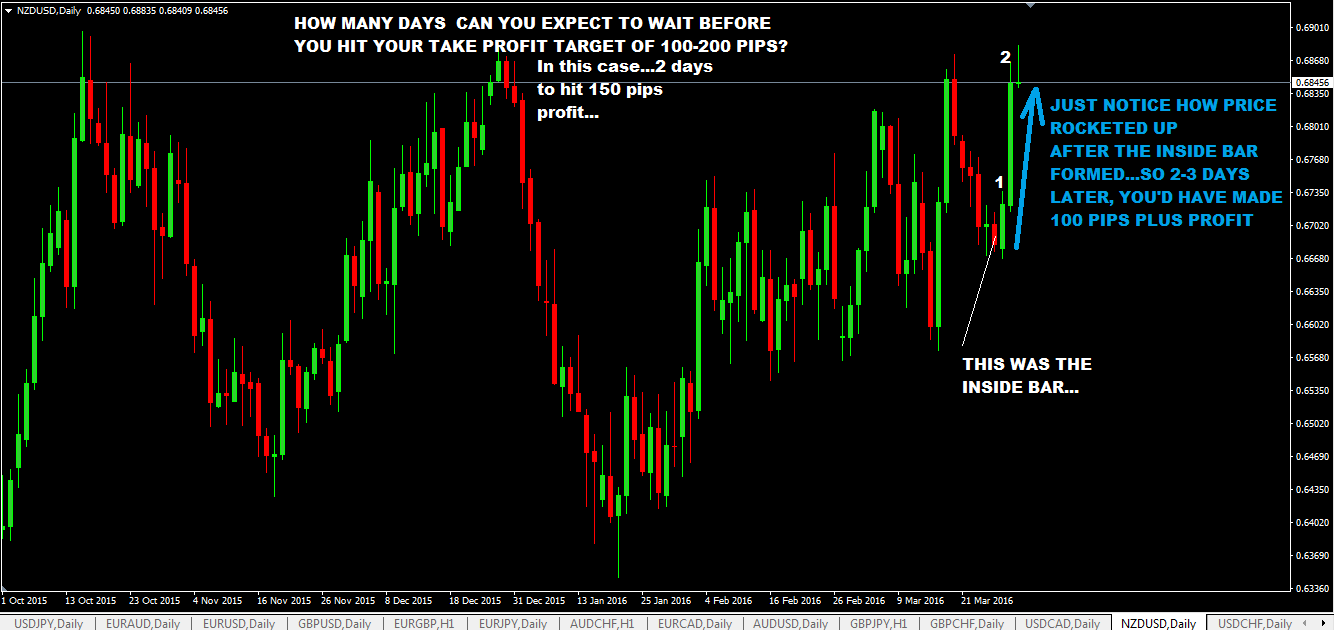 Daily Inside Bar Trading With Trendlines Forex Trading Strategy