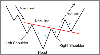 Inverse Head And Shoulders Chart Pattern in price action trading strategies