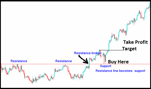 Support Turned Resistance-Resistance Turned Support