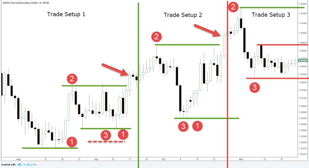 Learn The Powerful 123 Forex Trading Strategy-price action trading