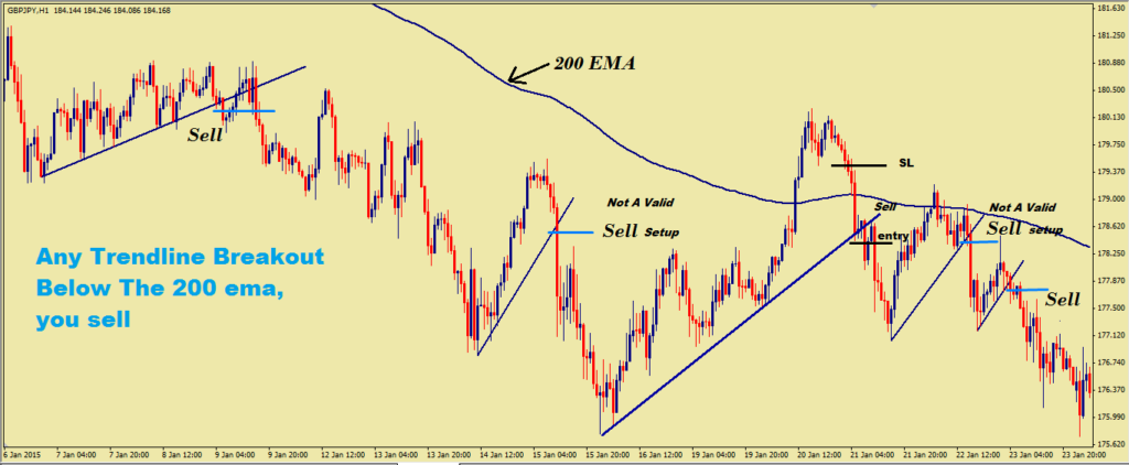 Trendline Breakout Strategy With 200 EMA-price action trading strategy