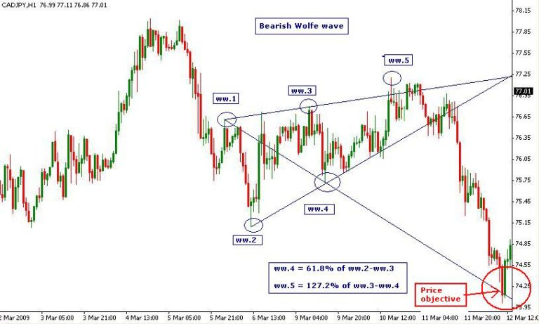 Wolfe Wave Trading System-price action trading strategy