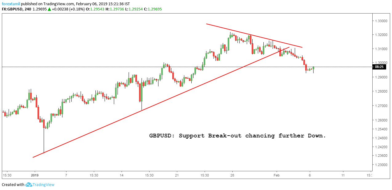 GBPUSD: Support Break-out chancing further Down.