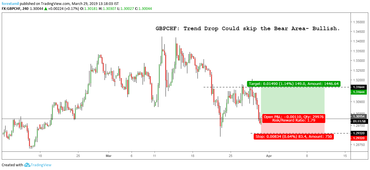 GBPCHF: Trend Drop Could Skip the Bear Area- Bullish.
