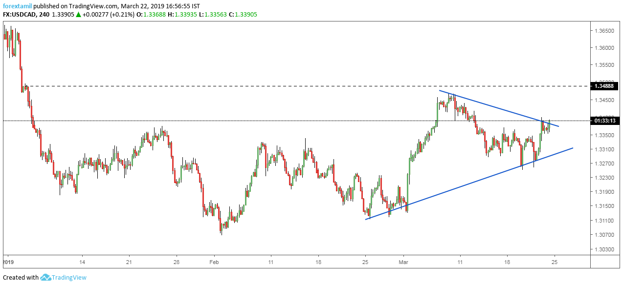 USDCAD: Ascending Wedge Raising the Price Mark.