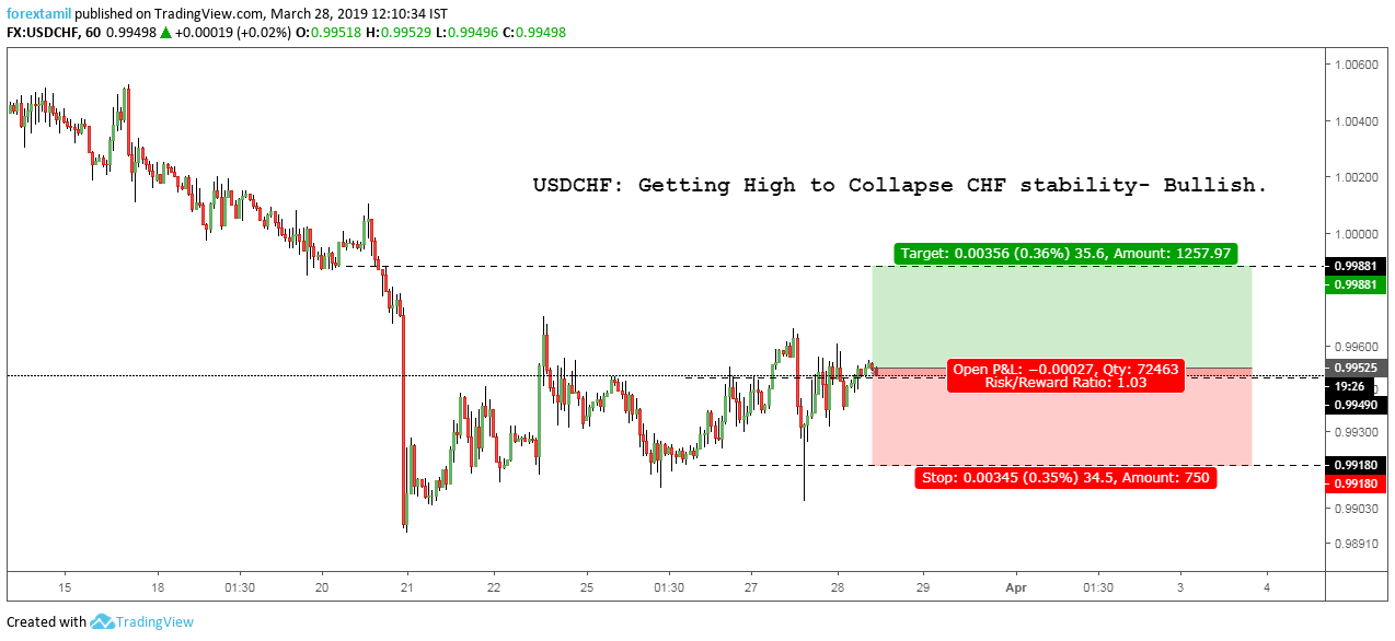 USDCHF: Getting High to Collapse CHF stability- Bullish.