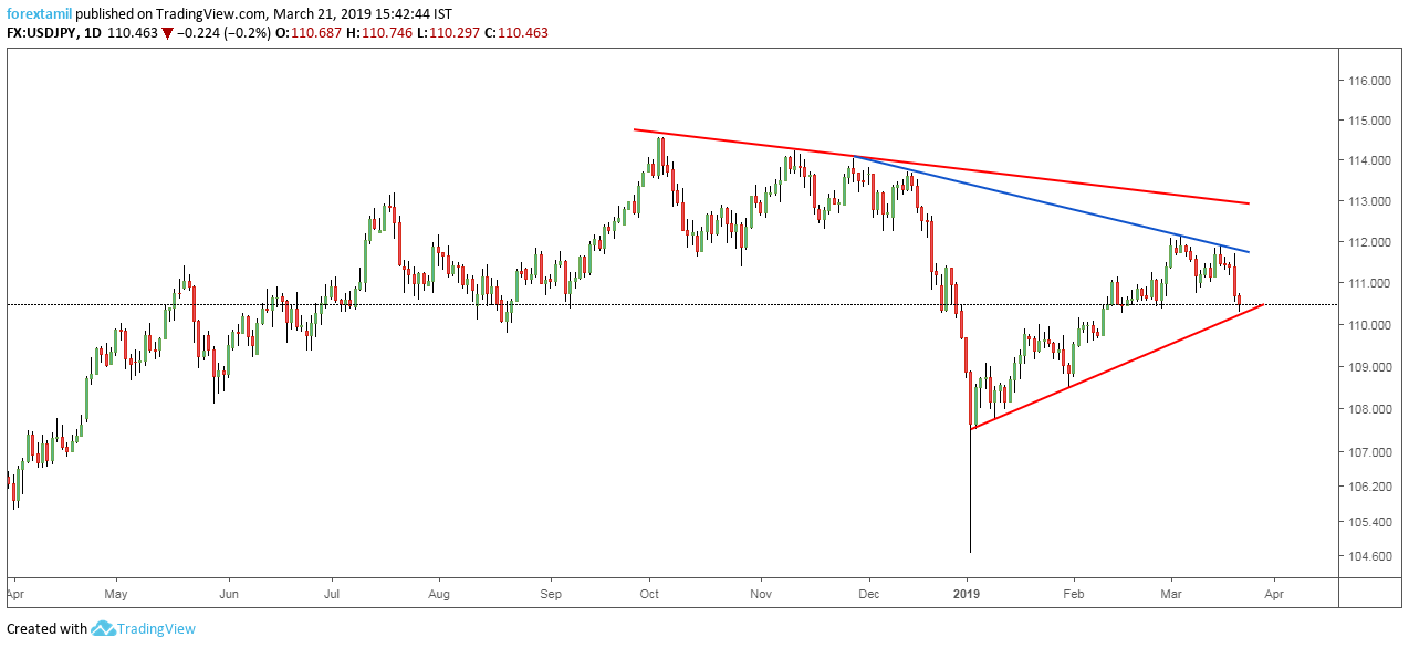 USDJPY: Support Confluence Disappoints Range.