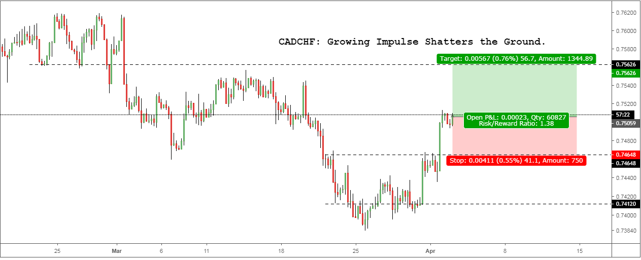 CADCHF: Growing Impulse Shatters the Ground