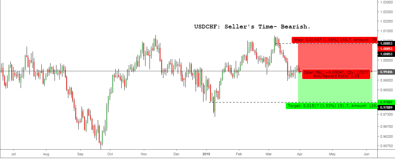 USDCHF: Seller's Time- Bearish.