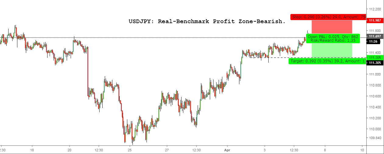 USDJPY: Real-Benchmark Profit Zone-Bearish