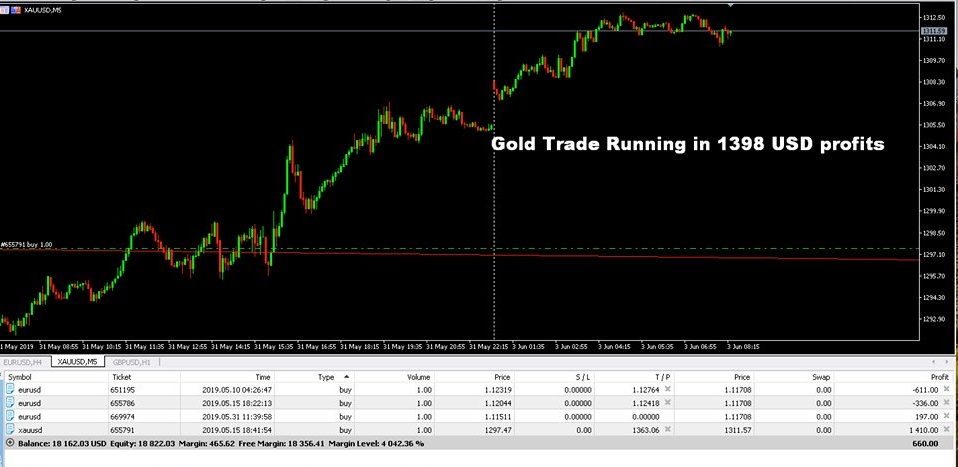 XAUUSD GOLD TRADE CLOSED PROFIT 1398 USD