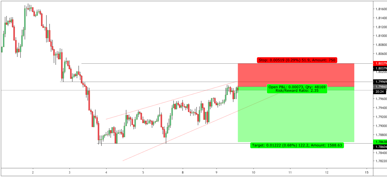 GBPAUD: Another Fall for pound over the Dollar Index