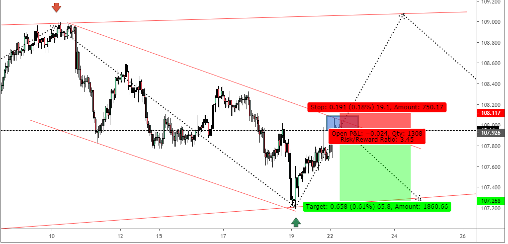 USDJPY : Correction mode On ,To straight-up the Profit Signal Specification