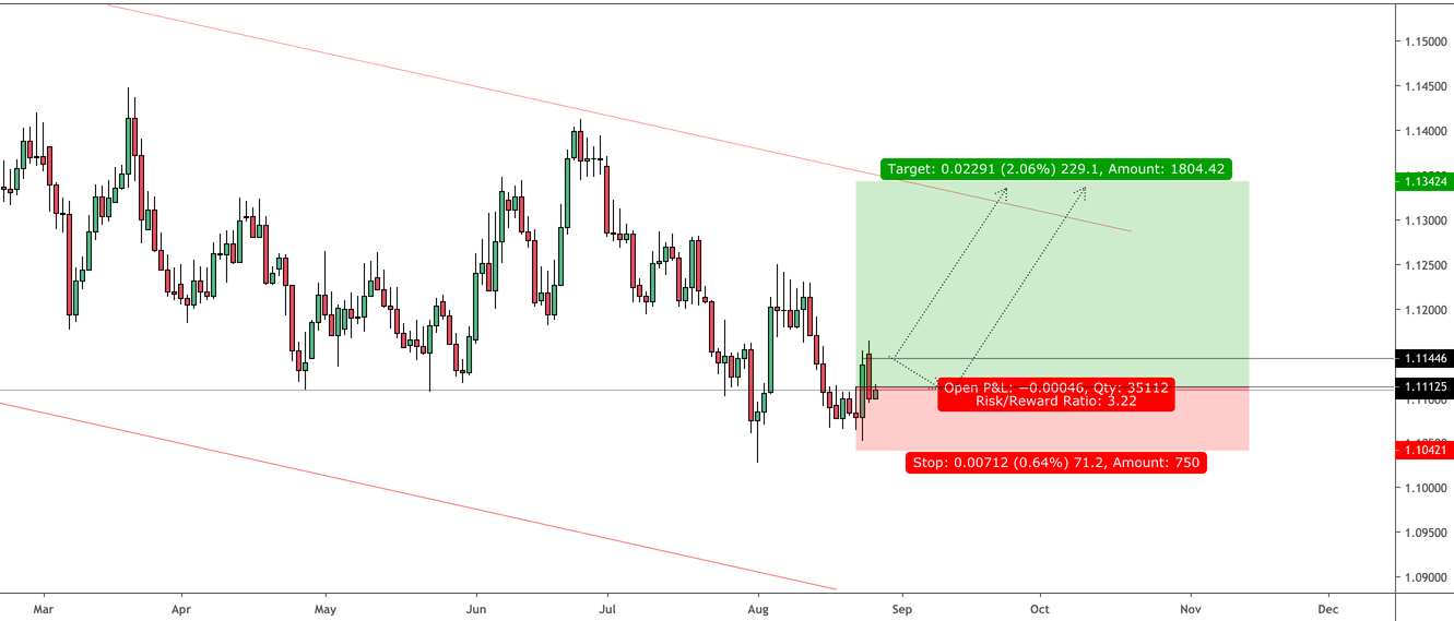 EURUSD: Quick Ramp to Call out the Beast!