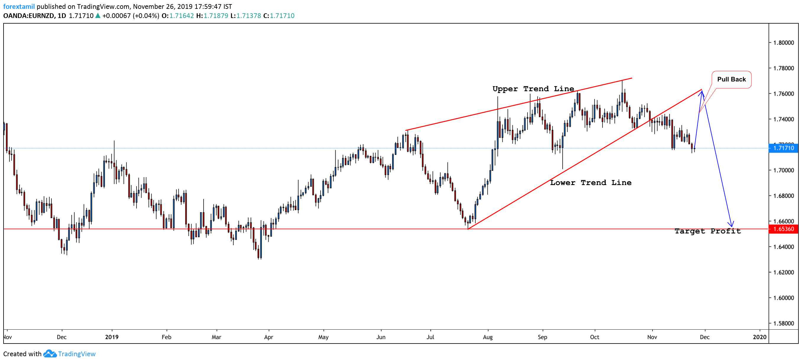 EURNZD Is Showing More Of A Bearish Picture