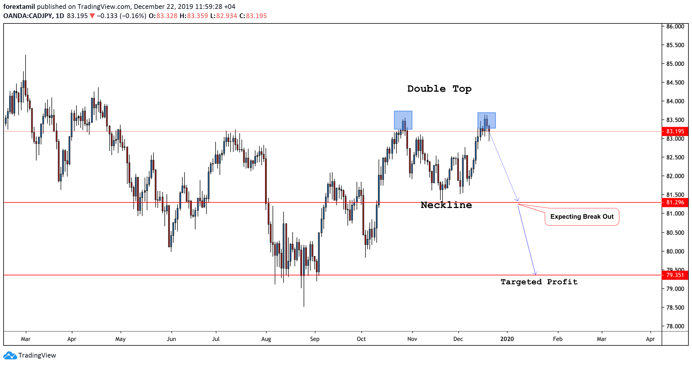 CAD/JPY:A Double Top Is A Reversal Pattern