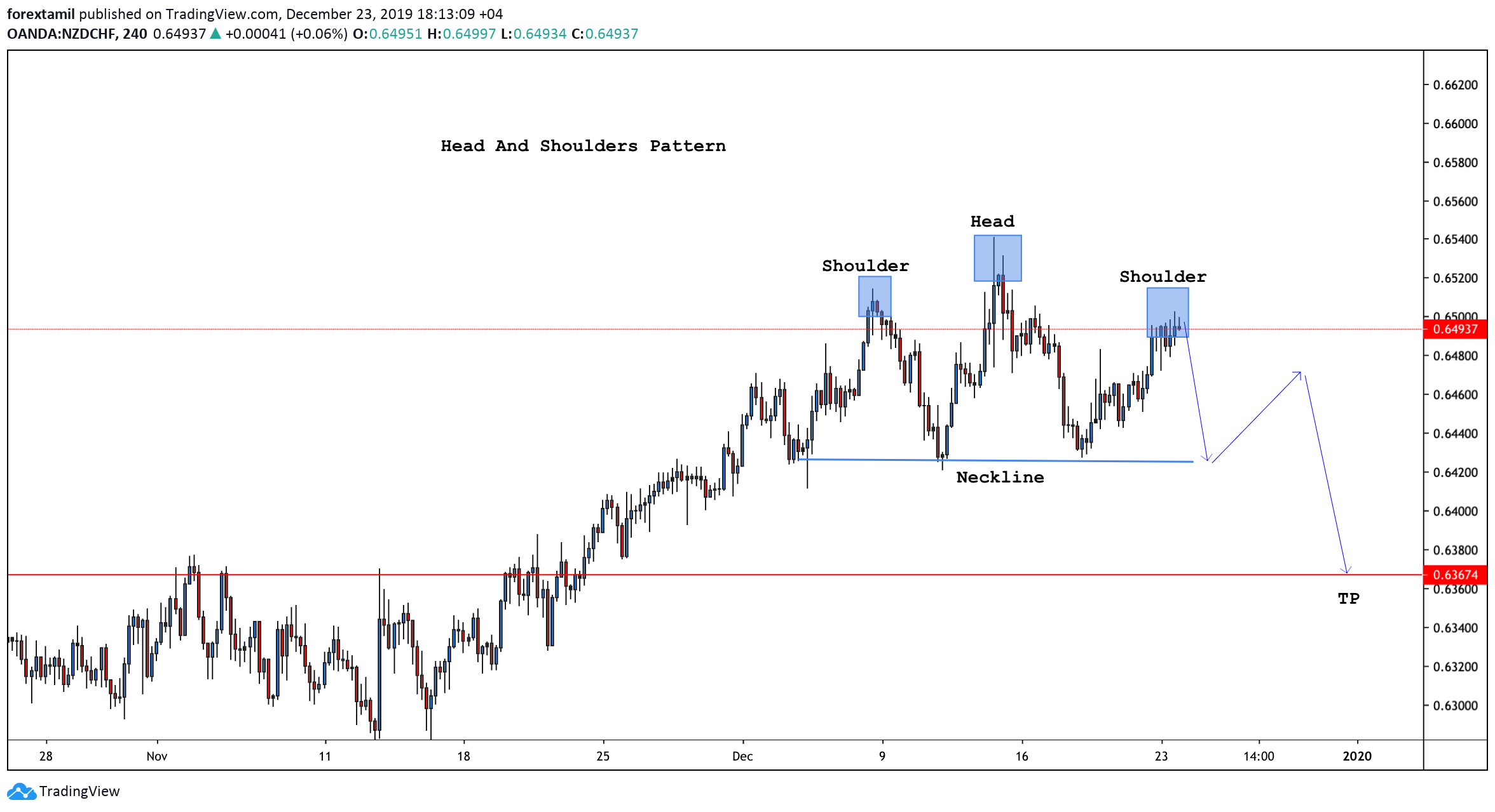 NZD/CHF Forms Head And Shoulders Chart Pattern
