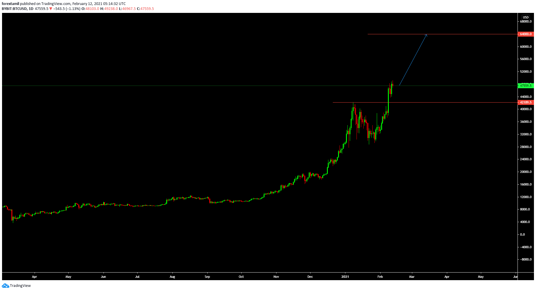My Bitcoin Target is 64000$